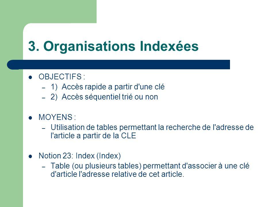 3. Organisations Indexées