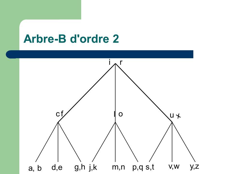 Arbre-B d ordre 2 i r c f l o u x a, b d,e g,h j,k m,n p,q s,t v,w y,z