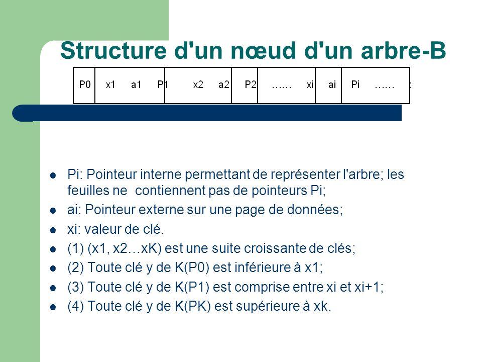 Structure d un nœud d un arbre-B