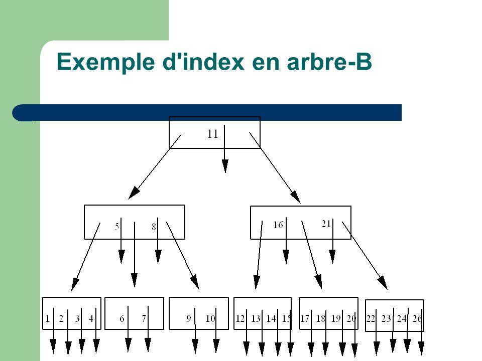 Exemple d index en arbre-B
