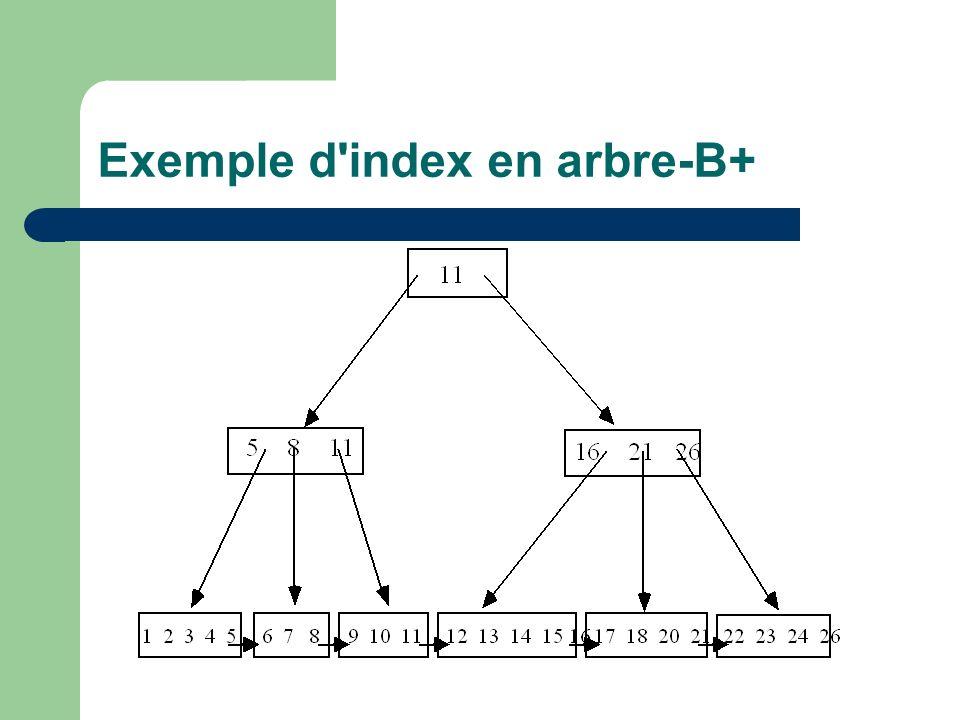 Exemple d index en arbre-B+