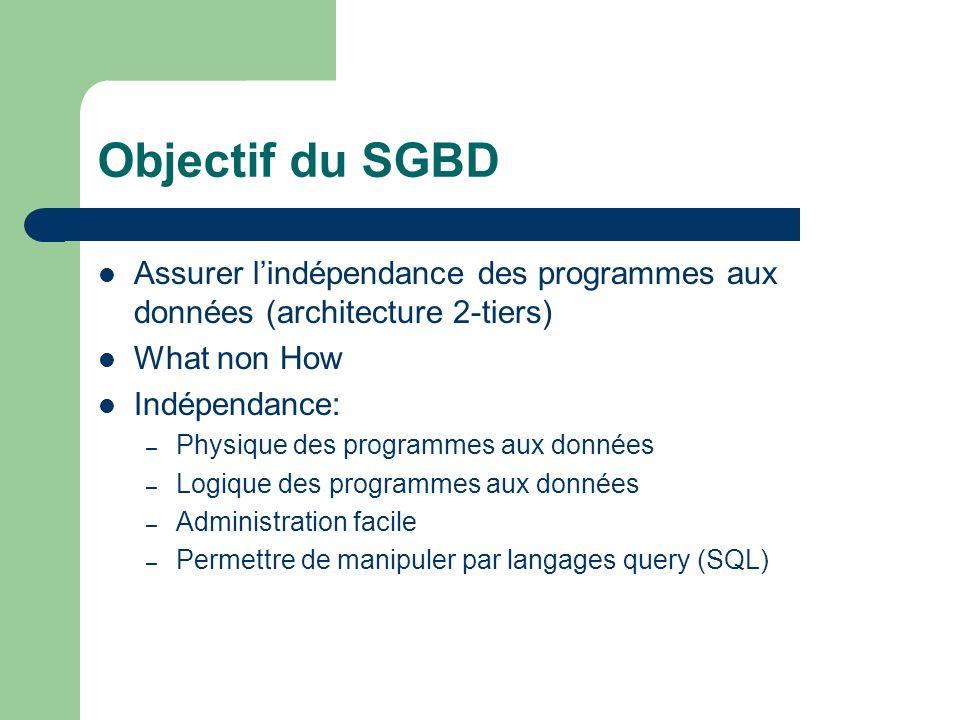 Objectif du SGBD Assurer l'indépendance des programmes aux données (architecture 2-tiers) What non How.