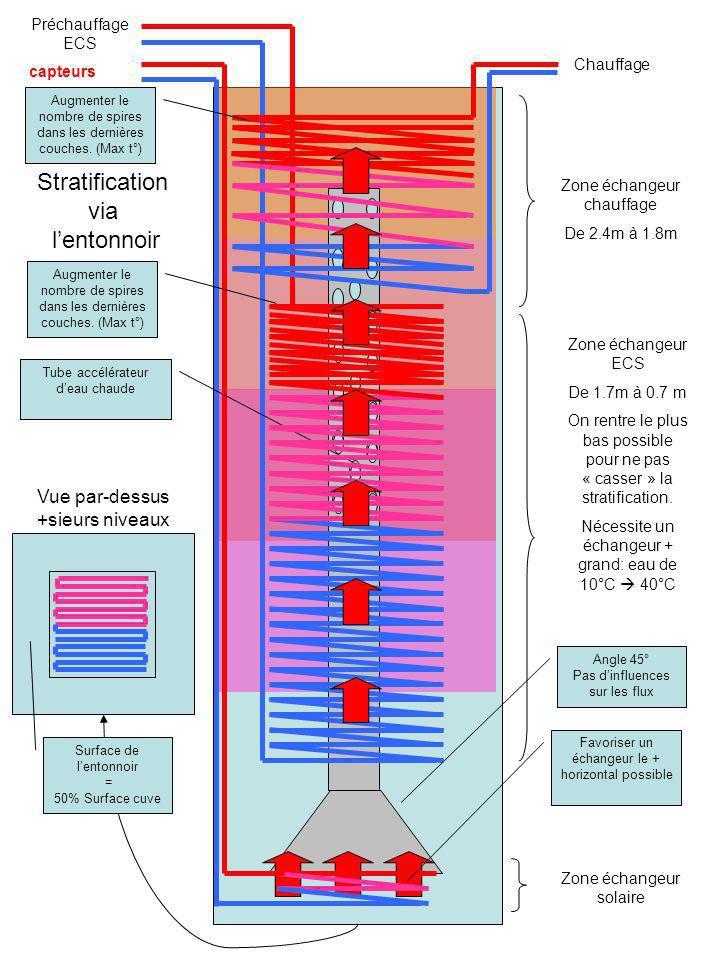 Stratification via l'entonnoir Vue par-dessus +sieurs niveaux