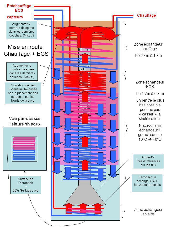 Mise en route Chauffage + ECS Vue par-dessus +sieurs niveaux