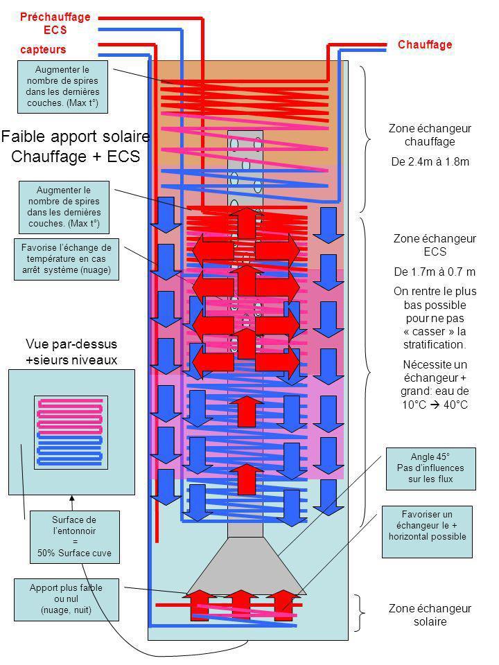 Faible apport solaire Chauffage + ECS Vue par-dessus +sieurs niveaux