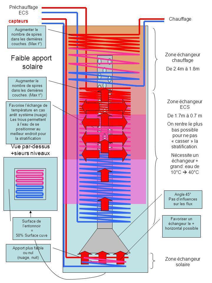 Faible apport solaire Vue par-dessus +sieurs niveaux Préchauffage ECS
