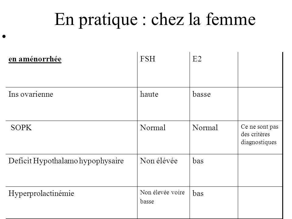 En pratique : chez la femme