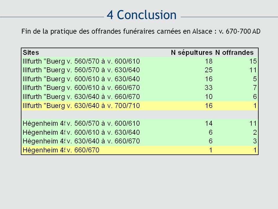 4 Conclusion Fin de la pratique des offrandes funéraires carnées en Alsace : v. 670-700 AD