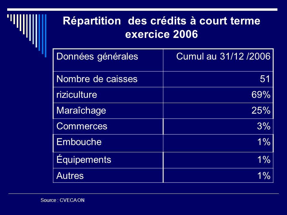 Répartition des crédits à court terme exercice 2006