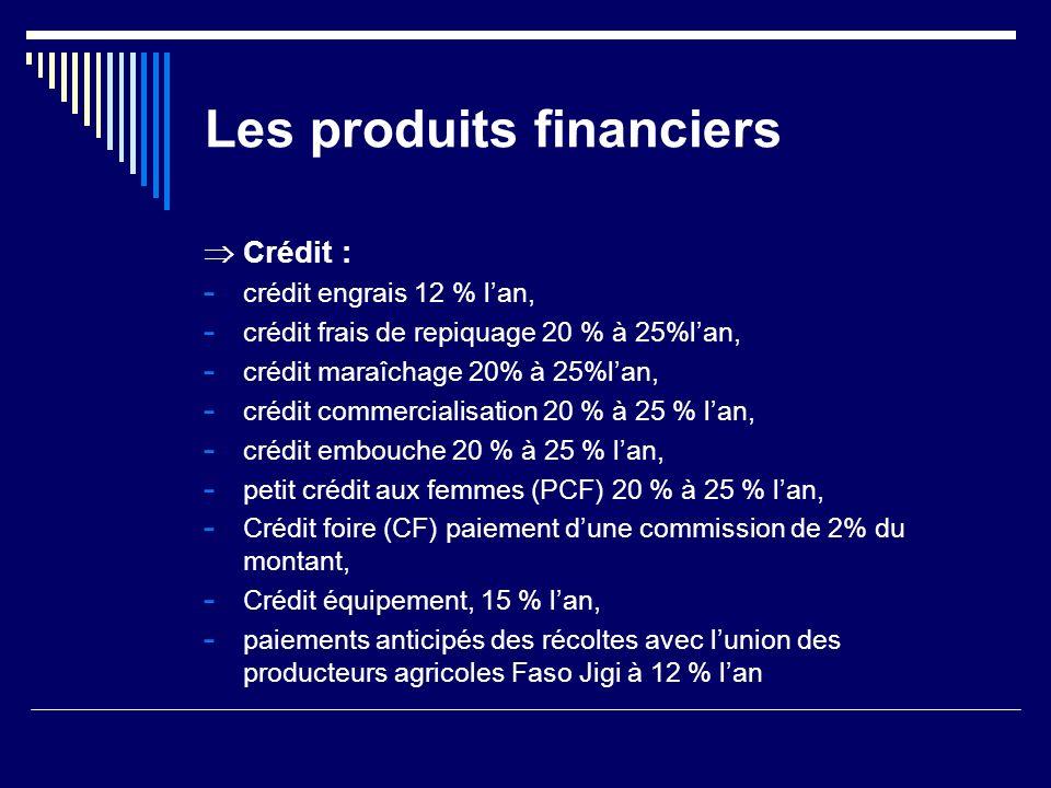 Les produits financiers