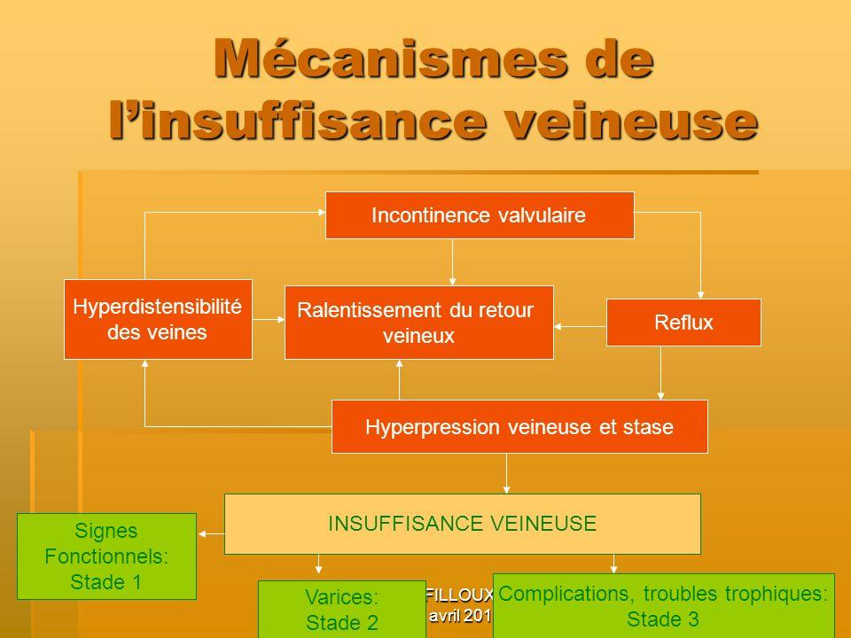 Mécanismes de l'insuffisance veineuse