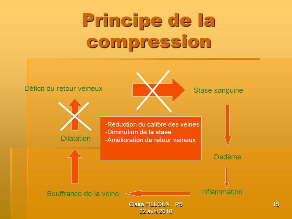Principe de la compression
