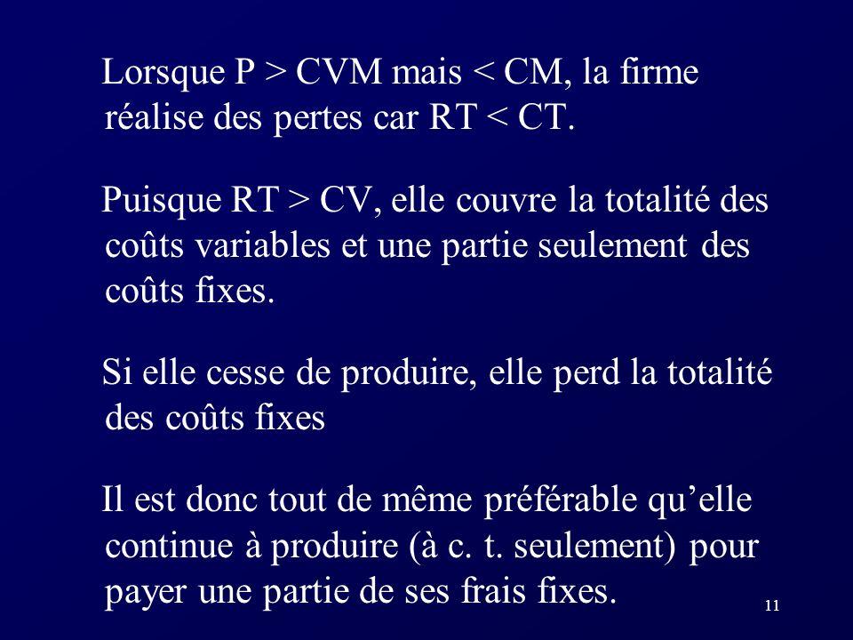 Lorsque P > CVM mais < CM, la firme réalise des pertes car RT < CT.