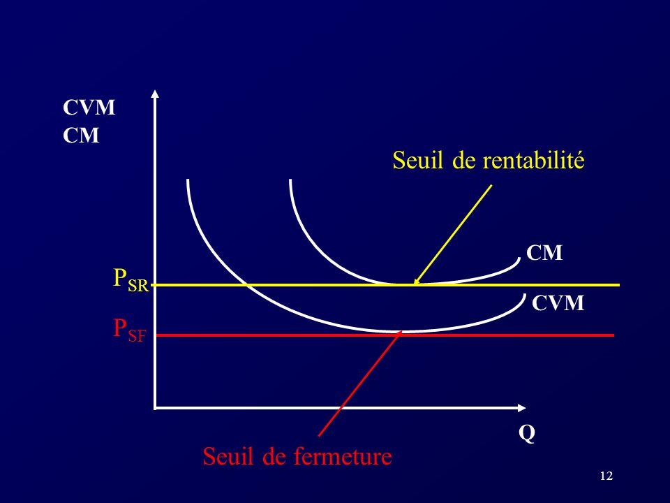 CVM CM Seuil de rentabilité CM PSR CVM PSF Q Seuil de fermeture