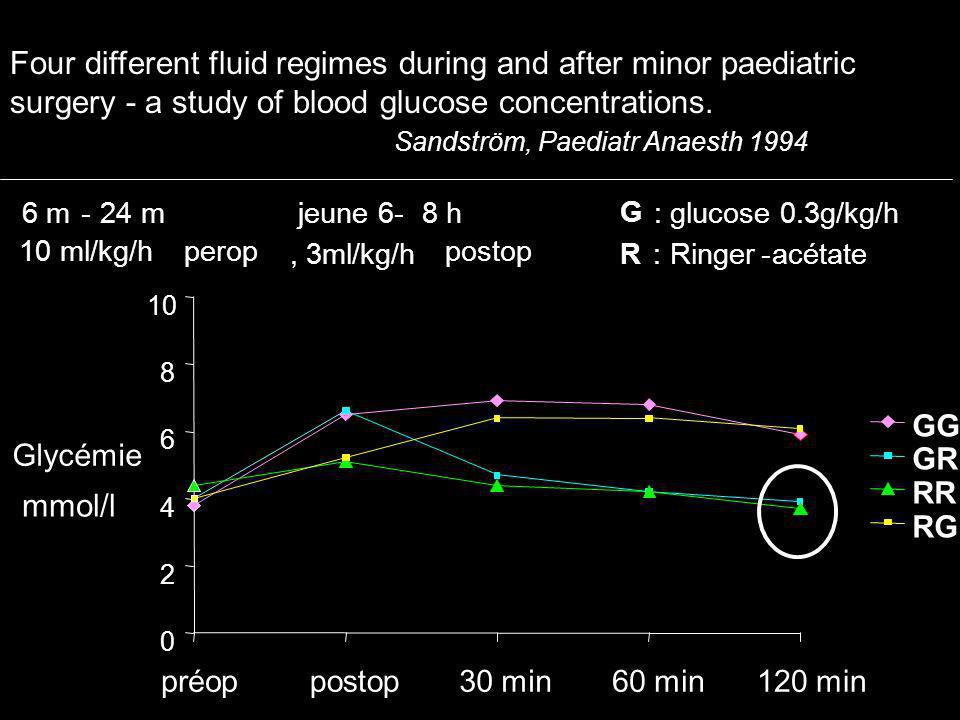 Four different fluid regimes during and after minor paediatric surgery - a study of blood glucose concentrations. Sandström, Paediatr Anaesth 1994