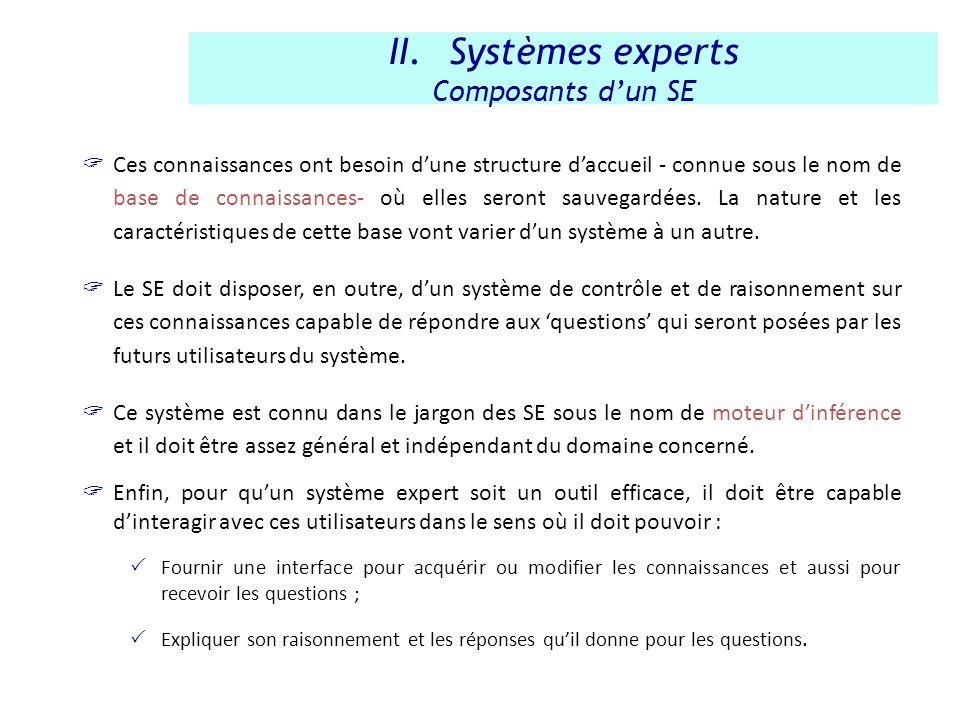 Systèmes experts Composants d'un SE