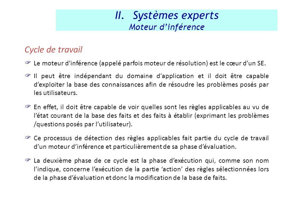 Systèmes experts Cycle de travail Moteur d'inférence