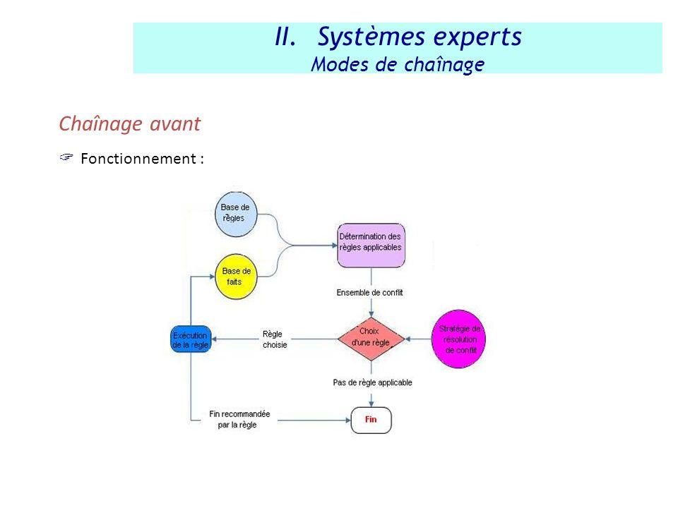 Systèmes experts Modes de chaînage Chaînage avant Fonctionnement :
