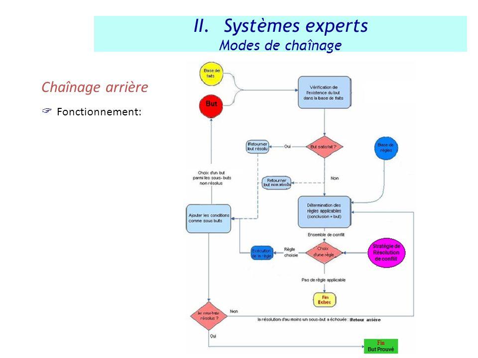 Systèmes experts Modes de chaînage Chaînage arrière Fonctionnement: