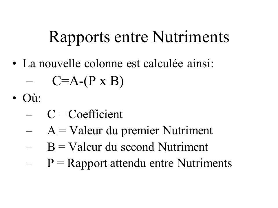 Rapports entre Nutriments