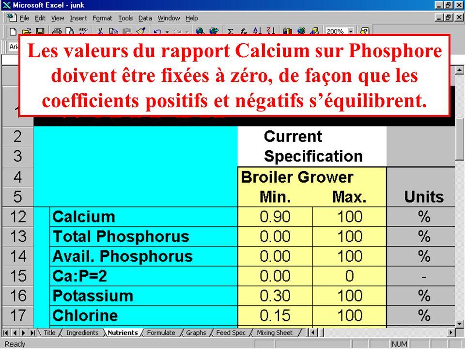 Les valeurs du rapport Calcium sur Phosphore doivent être fixées à zéro, de façon que les coefficients positifs et négatifs s'équilibrent.