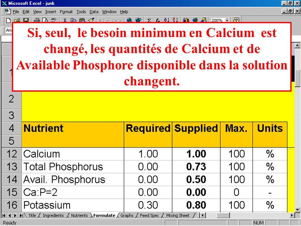 Si, seul, le besoin minimum en Calcium est changé, les quantités de Calcium et de Available Phosphore disponible dans la solution changent.