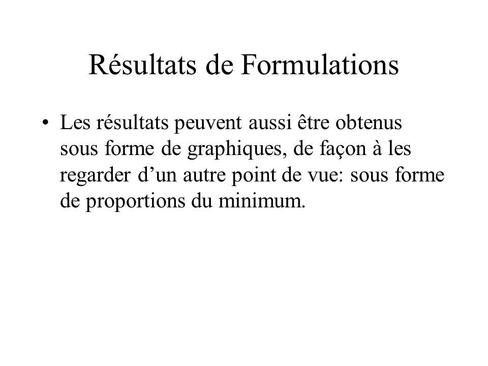 Résultats de Formulations