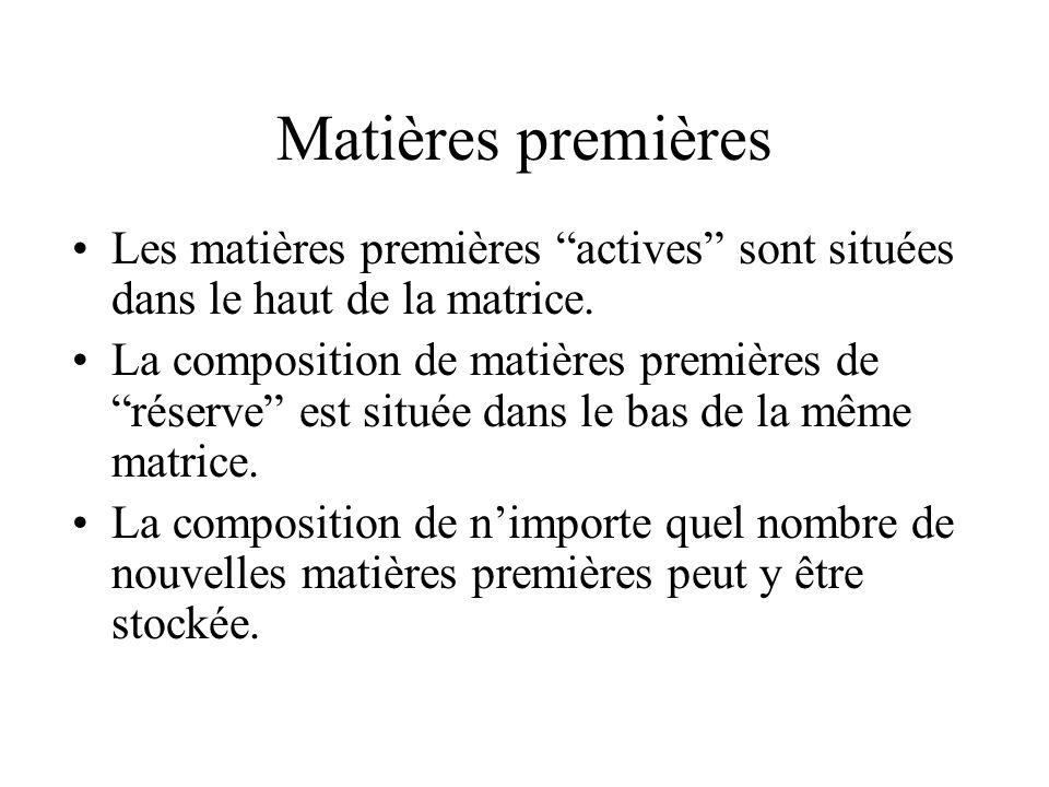 Matières premières Les matières premières actives sont situées dans le haut de la matrice.