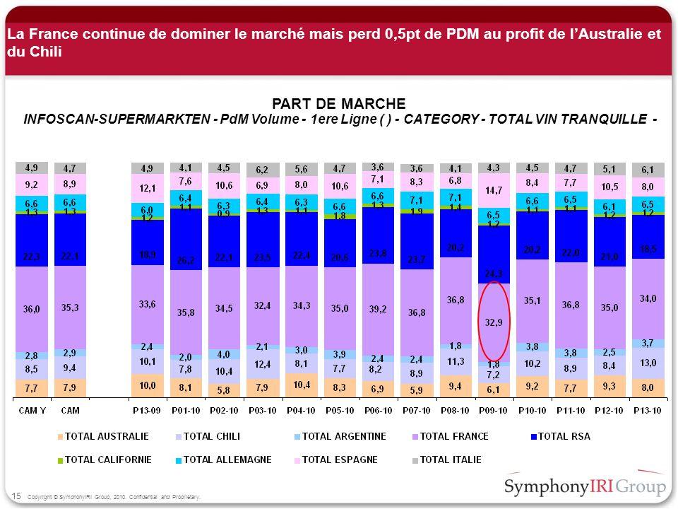 La France continue de dominer le marché mais perd 0,5pt de PDM au profit de l'Australie et du Chili
