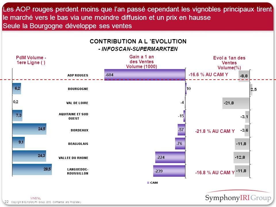 Les AOP rouges perdent moins que l'an passé cependant les vignobles principaux tirent le marché vers le bas via une moindre diffusion et un prix en hausse Seule la Bourgogne développe ses ventes