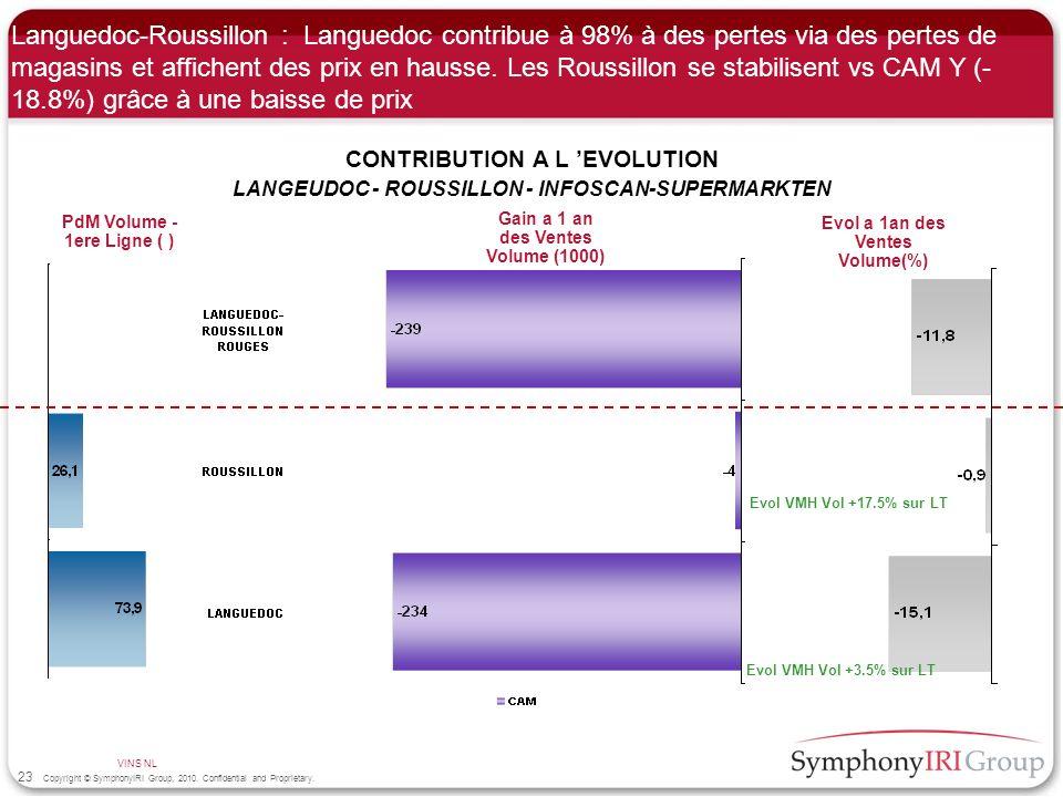 Languedoc-Roussillon : Languedoc contribue à 98% à des pertes via des pertes de magasins et affichent des prix en hausse. Les Roussillon se stabilisent vs CAM Y (-18.8%) grâce à une baisse de prix