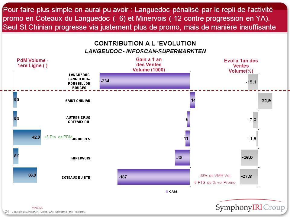Pour faire plus simple on aurai pu avoir : Languedoc pénalisé par le repli de l'activité promo en Coteaux du Languedoc (- 6) et Minervois (-12 contre progression en YA). Seul St Chinian progresse via justement plus de promo, mais de manière insuffisante
