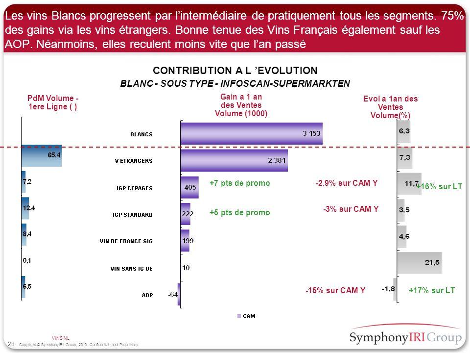 Les vins Blancs progressent par l'intermédiaire de pratiquement tous les segments. 75% des gains via les vins étrangers. Bonne tenue des Vins Français également sauf les AOP. Néanmoins, elles reculent moins vite que l'an passé