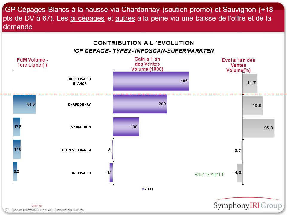 IGP Cépages Blancs à la hausse via Chardonnay (soutien promo) et Sauvignon (+18 pts de DV à 67). Les bi-cépages et autres à la peine via une baisse de l'offre et de la demande