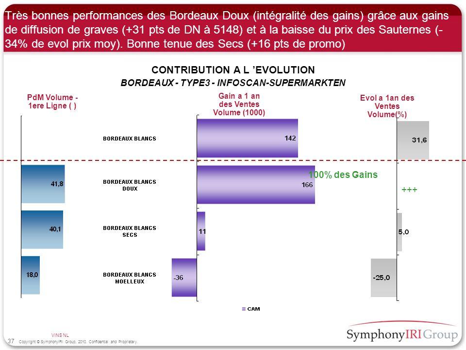 Très bonnes performances des Bordeaux Doux (intégralité des gains) grâce aux gains de diffusion de graves (+31 pts de DN à 5148) et à la baisse du prix des Sauternes (-34% de evol prix moy). Bonne tenue des Secs (+16 pts de promo)