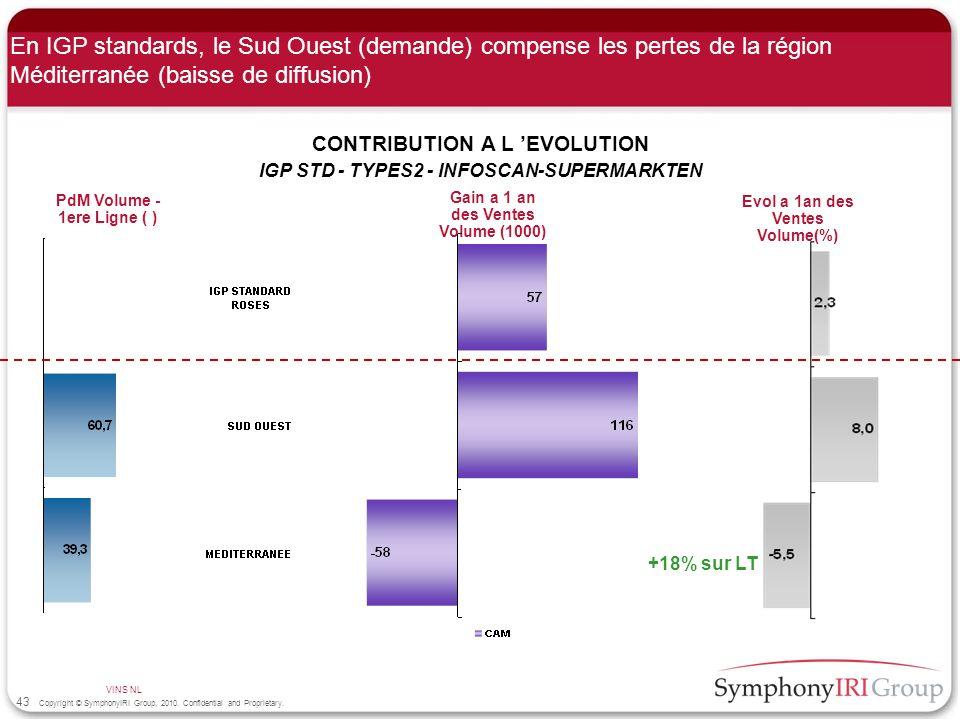 En IGP standards, le Sud Ouest (demande) compense les pertes de la région Méditerranée (baisse de diffusion)