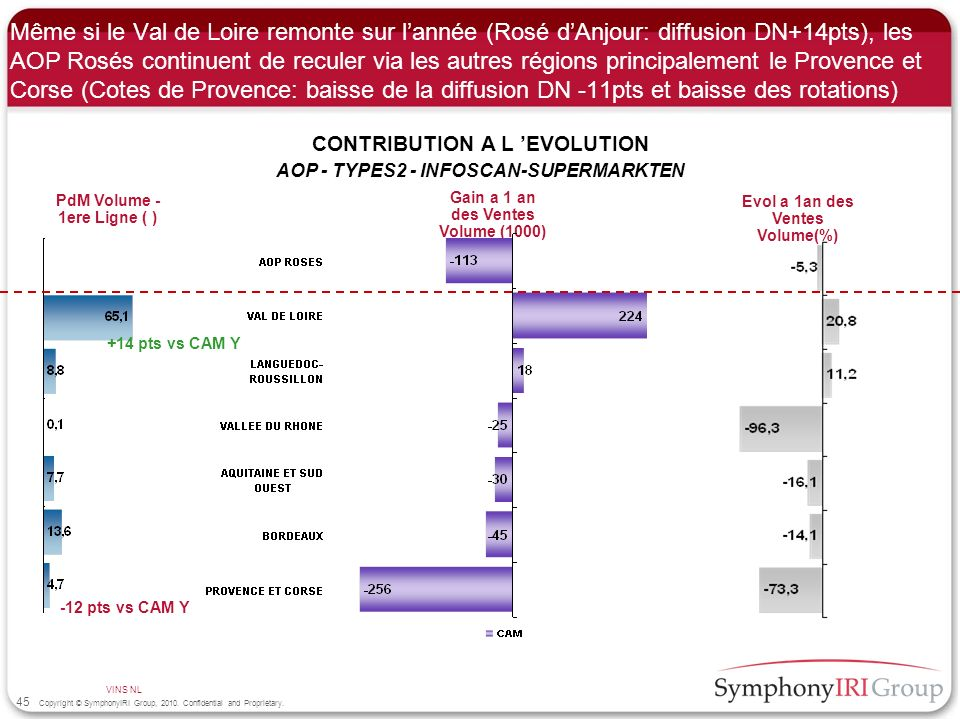 Même si le Val de Loire remonte sur l'année (Rosé d'Anjour: diffusion DN+14pts), les AOP Rosés continuent de reculer via les autres régions principalement le Provence et Corse (Cotes de Provence: baisse de la diffusion DN -11pts et baisse des rotations)