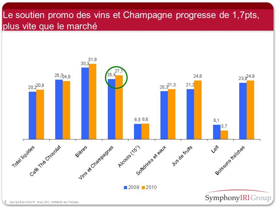 Le soutien promo des vins et Champagne progresse de 1,7pts, plus vite que le marché