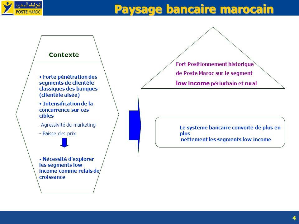 Paysage bancaire marocain