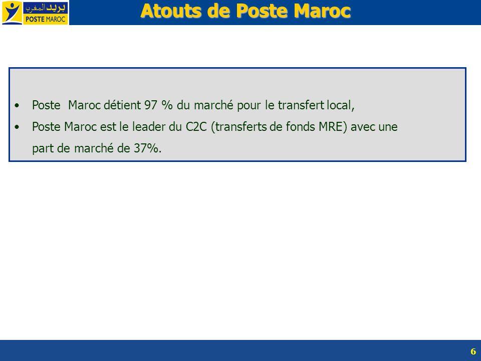 Atouts de Poste Maroc Poste Maroc détient 97 % du marché pour le transfert local,