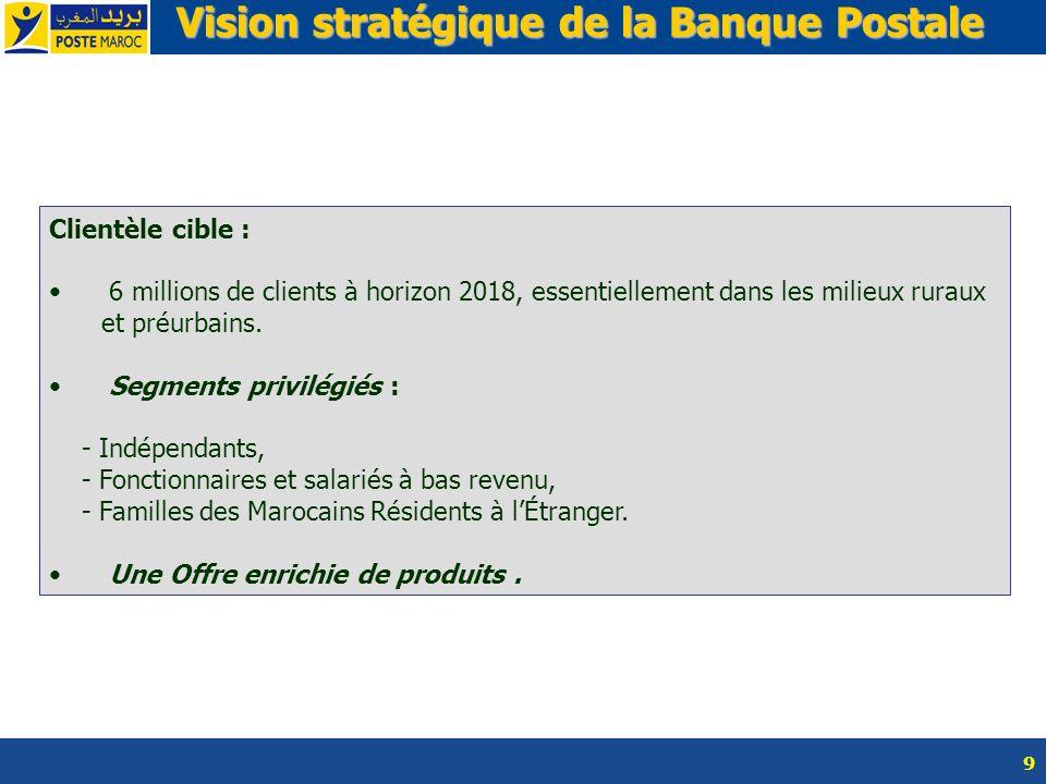 Vision stratégique de la Banque Postale