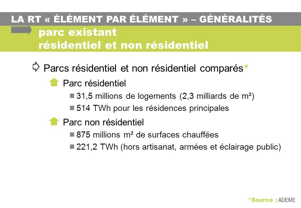 parc existant résidentiel et non résidentiel