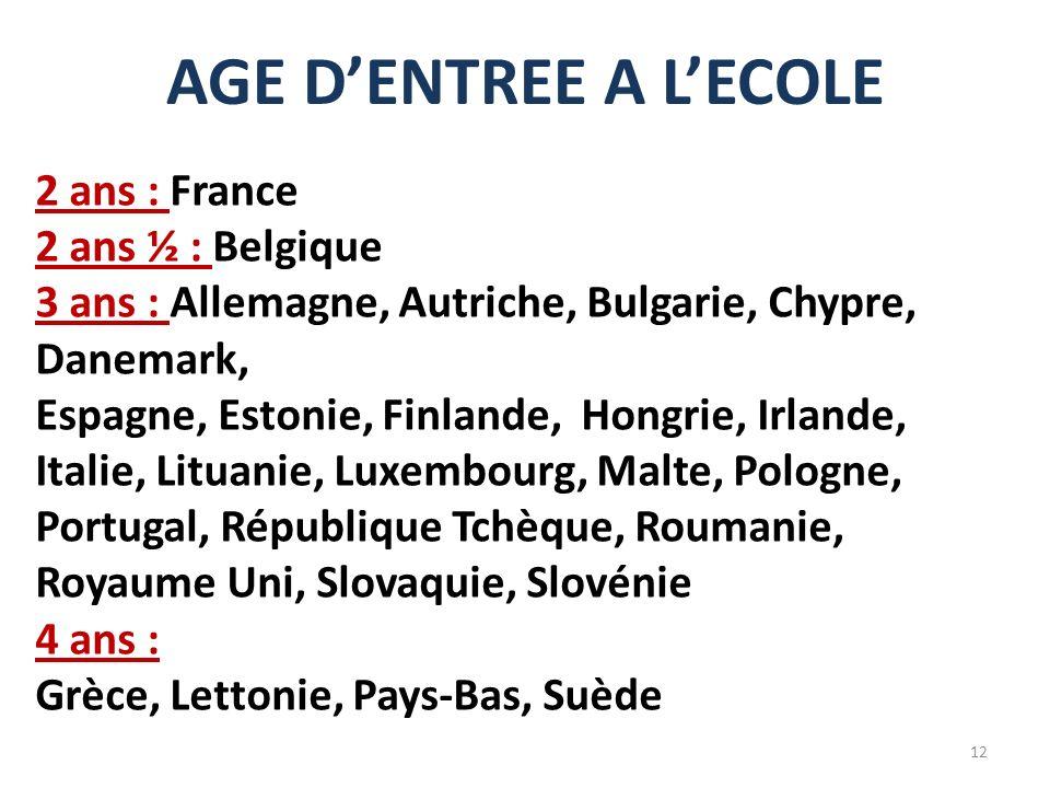 AGE D'ENTREE A L'ECOLE 2 ans : France 2 ans ½ : Belgique