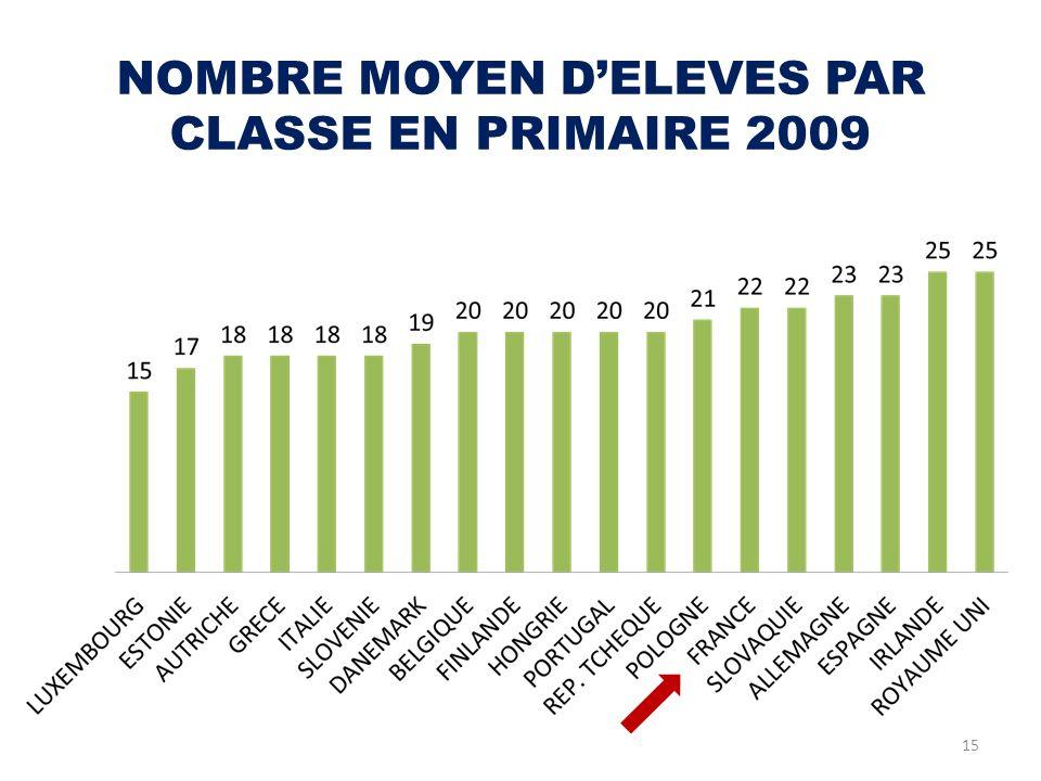 NOMBRE MOYEN D'ELEVES PAR CLASSE EN PRIMAIRE 2009