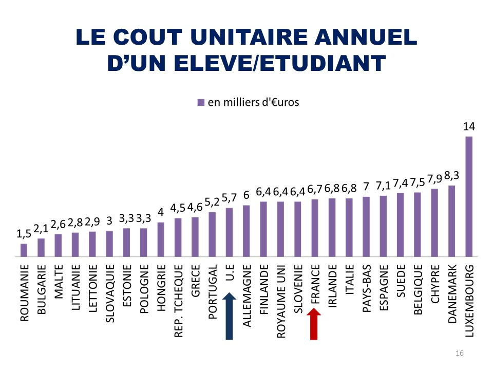 LE COUT UNITAIRE ANNUEL D'UN ELEVE/ETUDIANT