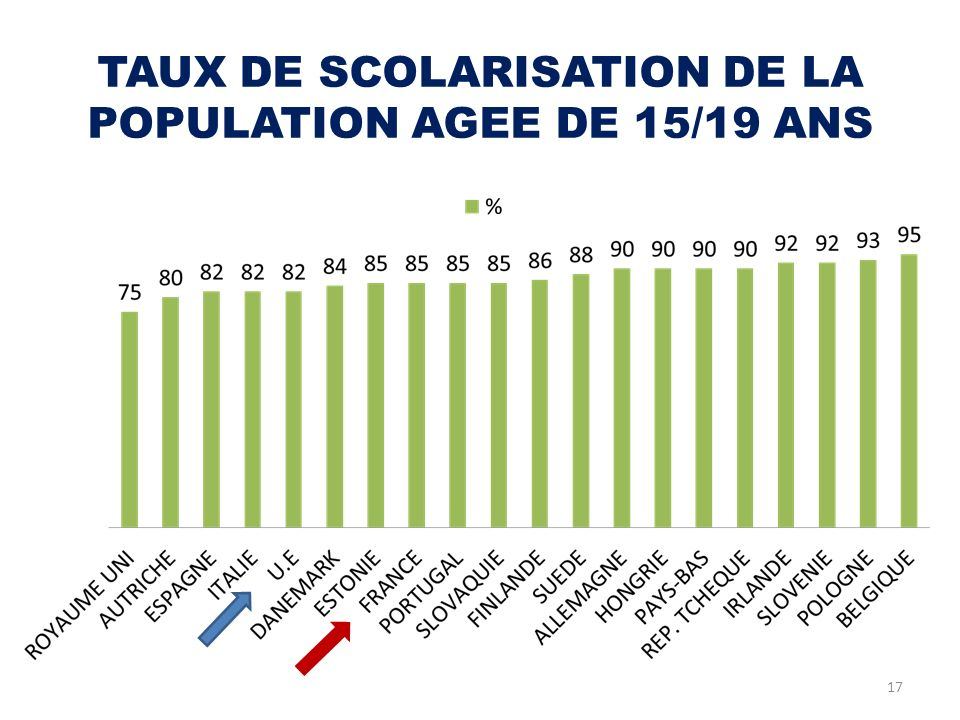 TAUX DE SCOLARISATION DE LA POPULATION AGEE DE 15/19 ANS
