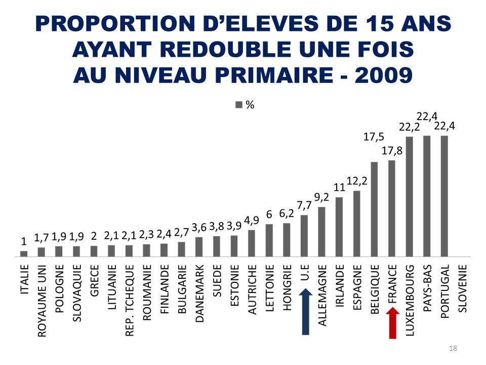 PROPORTION D'ELEVES DE 15 ANS AYANT REDOUBLE UNE FOIS AU NIVEAU PRIMAIRE - 2009