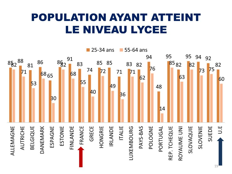 POPULATION AYANT ATTEINT LE NIVEAU LYCEE