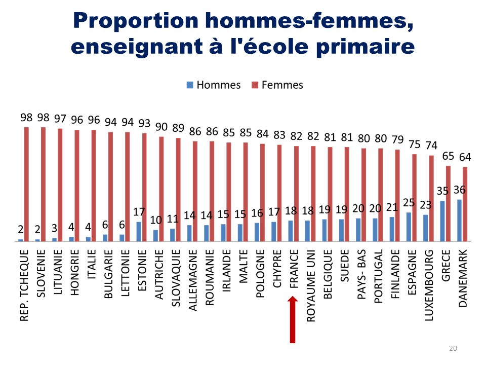 Proportion hommes-femmes, enseignant à l école primaire