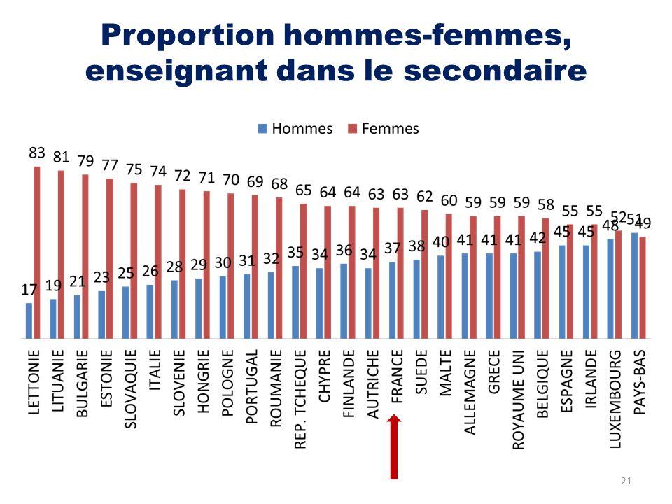 Proportion hommes-femmes, enseignant dans le secondaire
